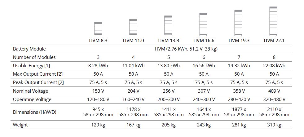 technical data sheet for byd b-box hvm